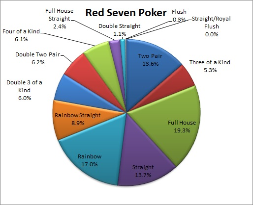 Hands in Red Seven Poker